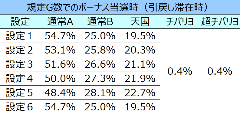 ニューチバリヨモード移行率09