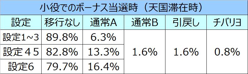 ニューチバリヨモード移行率12