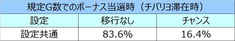 ニューチバリヨモード移行率15