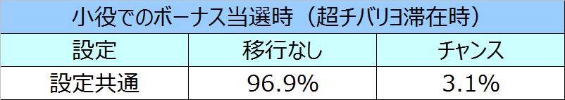 ニューチバリヨモード移行率16