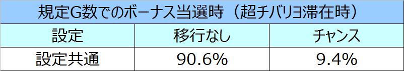 ニューチバリヨモード移行率17