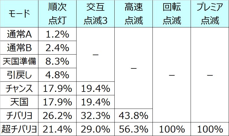ニューチバリヨ特殊点滅選択率02