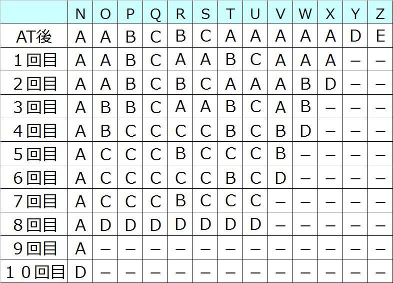 バジリスク絆テーブル別モード移行率02