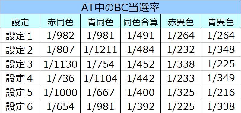 バジリスク絆ATBC当選率
