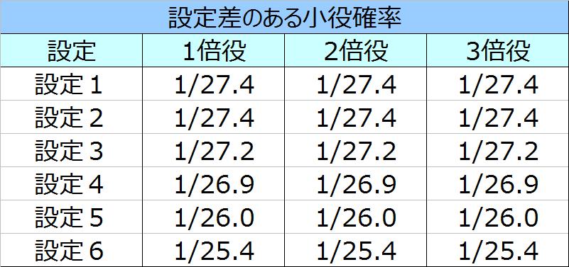 元祖ハネスロ再び小役確率01