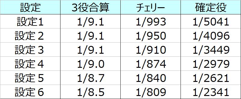 元祖ハネスロ再び小役確率02