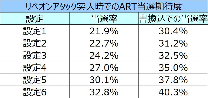 コードギアスR2CZ突入時のART当選率