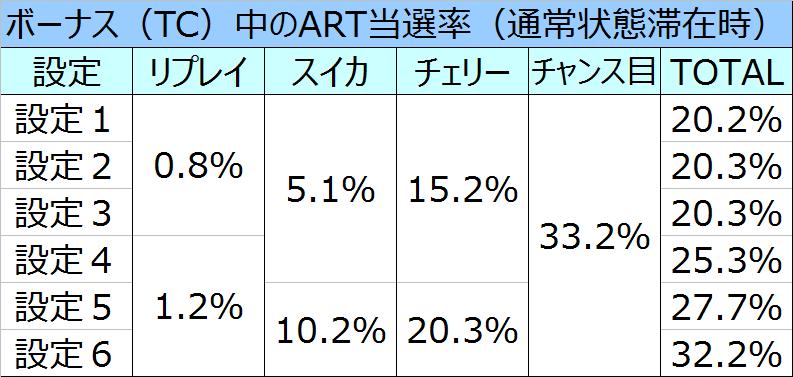テラフォーマーズボーナス中のART当選率