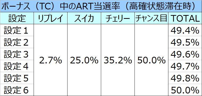 テラフォーマーズボーナス中のART当選率01