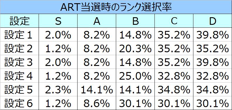 テラフォーマーズART当選時のランク選択率