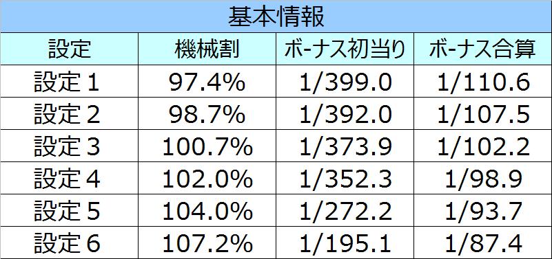 南国物語スペシャル基本情報01