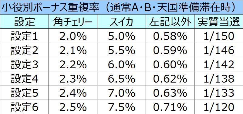 沖ドキパラダイスボーナス重複率01