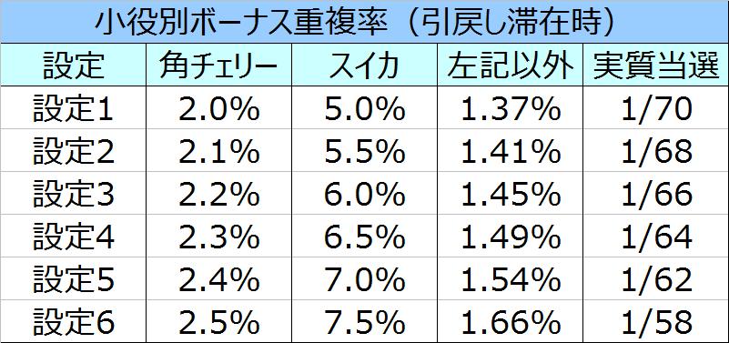 沖ドキパラダイスボーナス重複率02