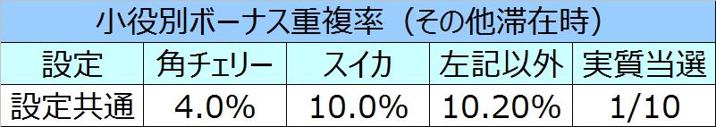 沖ドキパラダイスボーナス重複率03