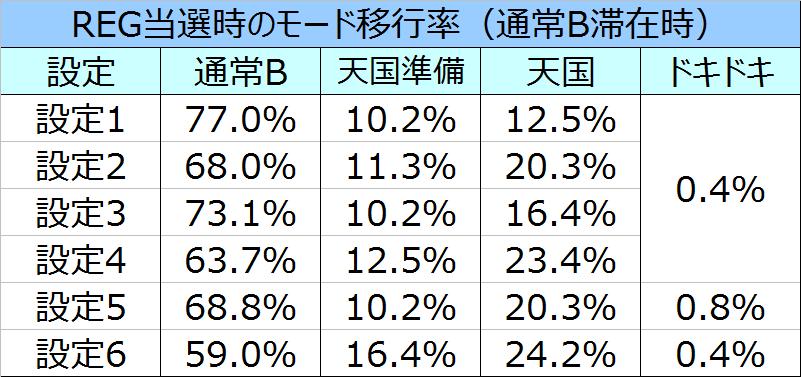 沖ドキパラダイスモード移行率REG通常B