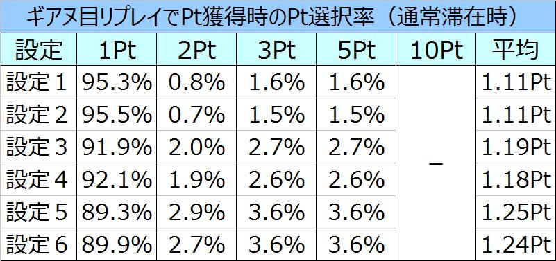 コードギアスR2ギアヌリプでのPt選択率
