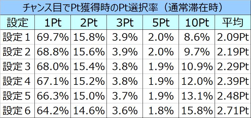 コードギアスR2チャンス目でのPt選択率