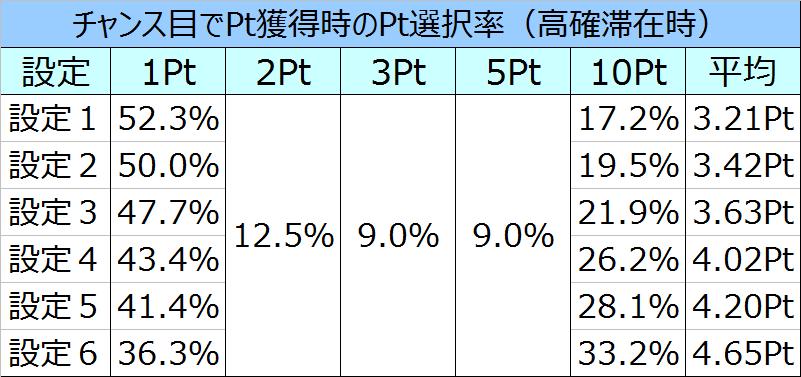コードギアスR2チャンス目でのPt選択率01