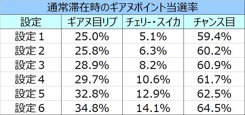 コードギアスR2通常でのギアヌPt当選率