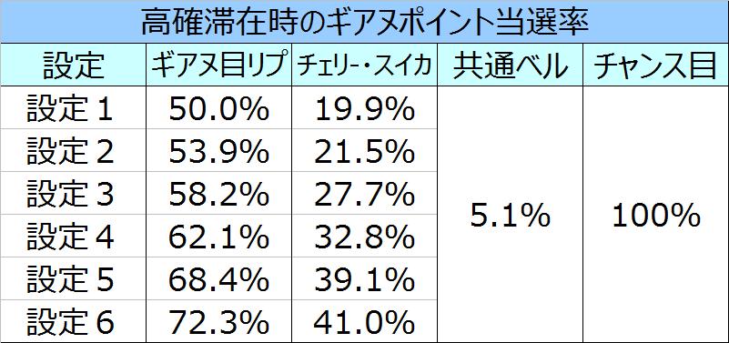 コードギアスR2高確でのギアヌPt当選率