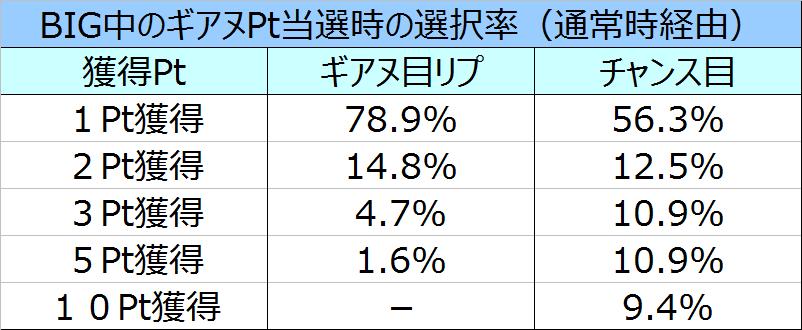 コードギアスR2BIG中のPt選択率