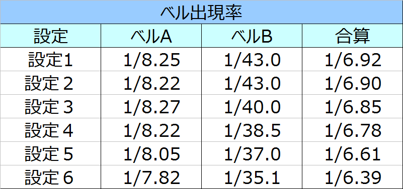 スーパー海物語IN沖縄2ベル出現率