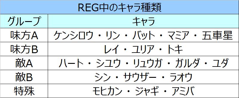 北斗の拳将REG中キャラ種類