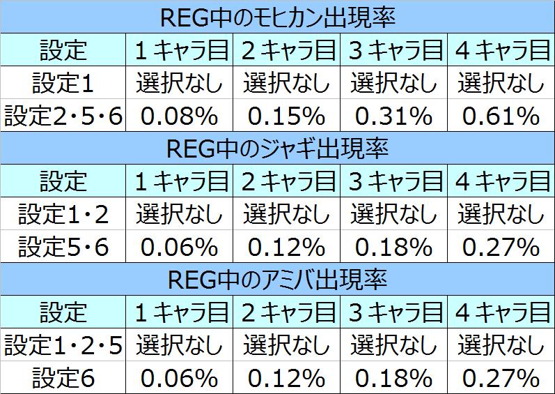 北斗の拳将REG特殊キャラ出現率