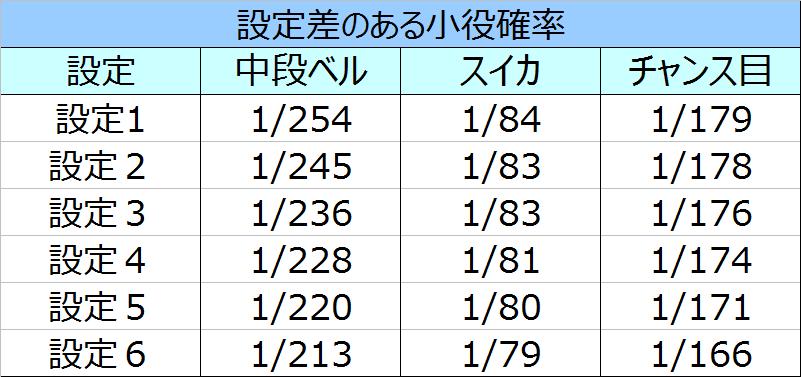 真田純勇士設定差のある小役確率