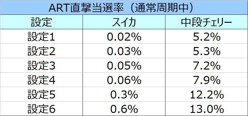 真田純勇士ART直撃率