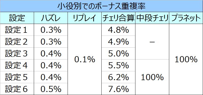 スーパープラネットDXボーナス重複率
