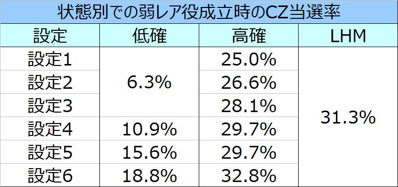 デビルメイクライクロス弱レア役でのCZ当選率