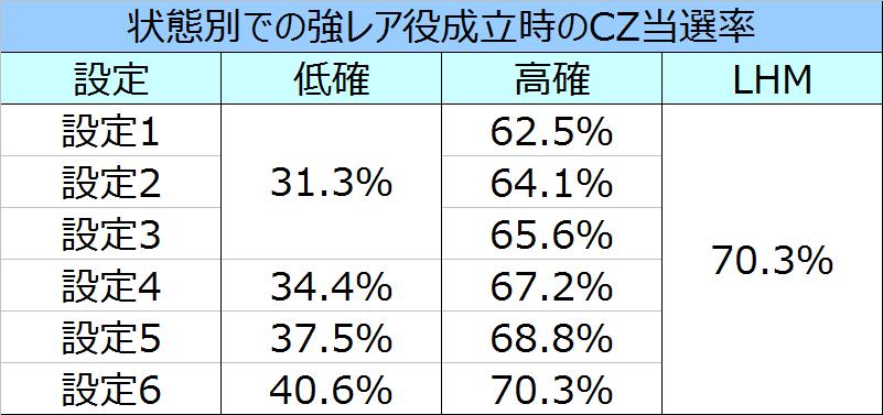 デビルメイクライクロス強レア役でのCZ当選率