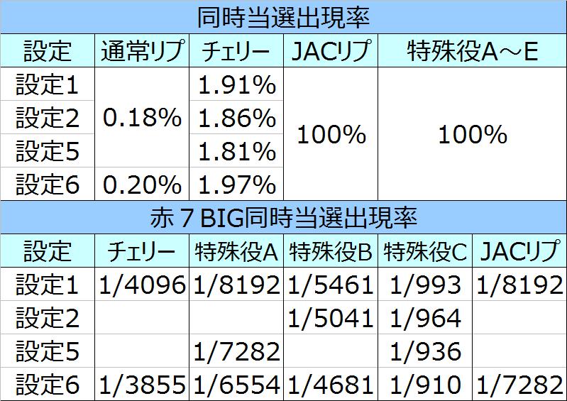 %e3%83%90%e3%83%bc%e3%82%b5%e3%82%b9%e5%90%8c%e6%99%82%e5%bd%93%e9%81%b8%e5%87%ba%e7%8f%be%e7%8e%8701