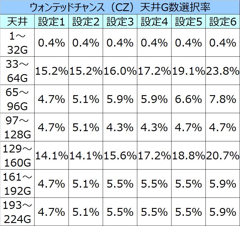 ルパン三世消されたルパンCZ天井選択率01