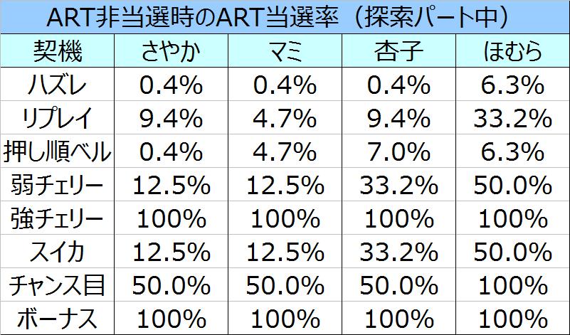 %e3%81%be%e3%81%a9%e3%83%9e%e3%82%ae%ef%bc%92cz%e4%b8%ad%e3%81%aeart%e5%bd%93%e9%81%b8%e7%8e%8701