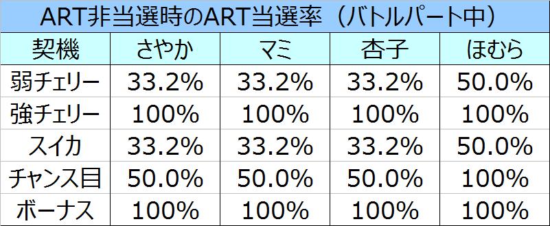 %e3%81%be%e3%81%a9%e3%83%9e%e3%82%ae%ef%bc%92cz%e4%b8%ad%e3%81%aeart%e5%bd%93%e9%81%b8%e7%8e%8702