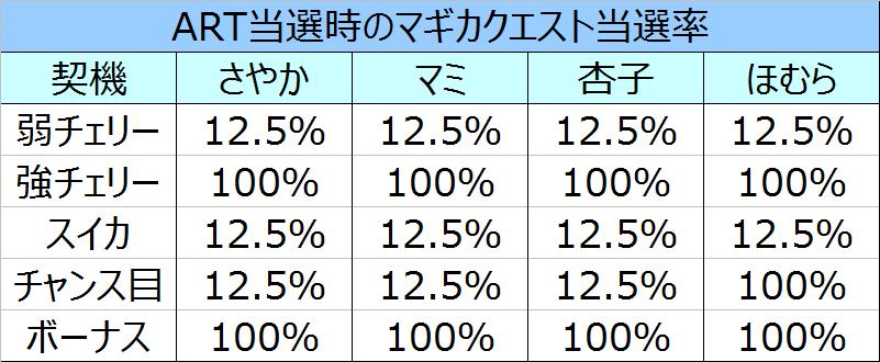 %e3%81%be%e3%81%a9%e3%83%9e%e3%82%ae%ef%bc%92cz%e4%b8%ad%e3%81%aeart%e5%bd%93%e9%81%b8%e7%8e%8703