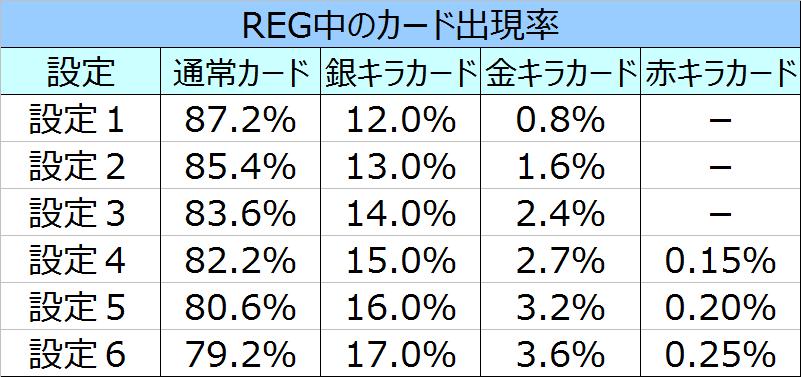 %e3%82%af%e3%83%ac%e3%82%a2%e3%81%ae%e7%a7%98%e5%ae%9d%e4%bc%9d%ef%bc%92%e3%82%ab%e3%83%bc%e3%83%89%e5%87%ba%e7%8f%be%e7%8e%87