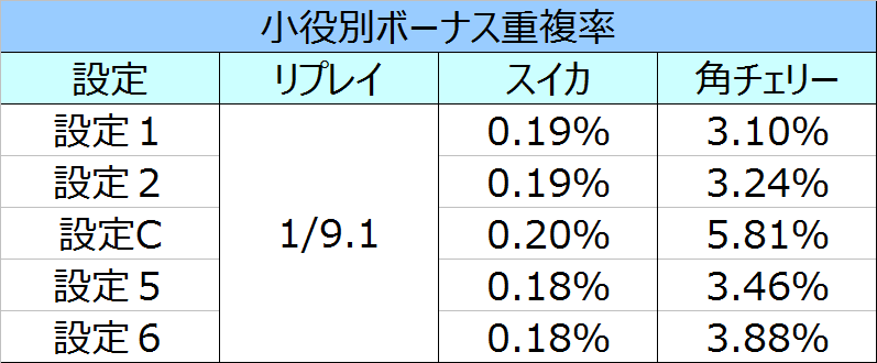 %e3%82%b5%e3%82%b6%e3%83%b3%e3%82%a2%e3%82%a4%e3%82%ba%e8%81%96%e9%ad%94%e8%a6%9a%e9%86%92%e3%83%9c%e3%83%bc%e3%83%8a%e3%82%b9%e9%87%8d%e8%a4%87%e7%8e%87