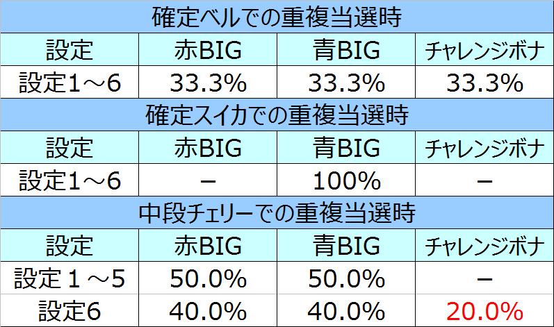 %e3%82%b5%e3%82%b6%e3%83%b3%e3%82%a2%e3%82%a4%e3%82%ba%e8%81%96%e9%ad%94%e8%a6%9a%e9%86%92%e9%87%8d%e8%a4%87%e6%99%82%e3%81%ae%e3%83%9c%e3%83%bc%e3%83%8a%e3%82%b9%e9%81%b8%e6%8a%9e%e7%8e%8701