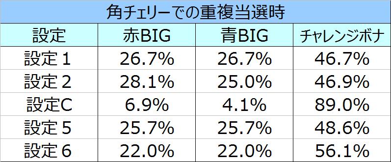%e3%82%b5%e3%82%b6%e3%83%b3%e3%82%a2%e3%82%a4%e3%82%ba%e8%81%96%e9%ad%94%e8%a6%9a%e9%86%92%e9%87%8d%e8%a4%87%e6%99%82%e3%81%ae%e3%83%9c%e3%83%bc%e3%83%8a%e3%82%b9%e9%81%b8%e6%8a%9e%e7%8e%8702