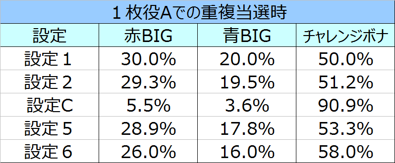 %e3%82%b5%e3%82%b6%e3%83%b3%e3%82%a2%e3%82%a4%e3%82%ba%e8%81%96%e9%ad%94%e8%a6%9a%e9%86%92%e9%87%8d%e8%a4%87%e6%99%82%e3%81%ae%e3%83%9c%e3%83%bc%e3%83%8a%e3%82%b9%e9%81%b8%e6%8a%9e%e7%8e%8703