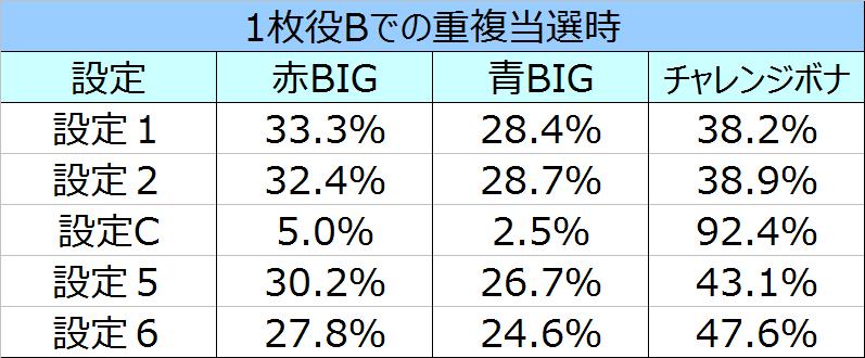 %e3%82%b5%e3%82%b6%e3%83%b3%e3%82%a2%e3%82%a4%e3%82%ba%e8%81%96%e9%ad%94%e8%a6%9a%e9%86%92%e9%87%8d%e8%a4%87%e6%99%82%e3%81%ae%e3%83%9c%e3%83%bc%e3%83%8a%e3%82%b9%e9%81%b8%e6%8a%9e%e7%8e%8704