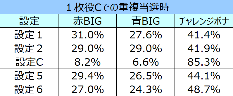 %e3%82%b5%e3%82%b6%e3%83%b3%e3%82%a2%e3%82%a4%e3%82%ba%e8%81%96%e9%ad%94%e8%a6%9a%e9%86%92%e9%87%8d%e8%a4%87%e6%99%82%e3%81%ae%e3%83%9c%e3%83%bc%e3%83%8a%e3%82%b9%e9%81%b8%e6%8a%9e%e7%8e%8705