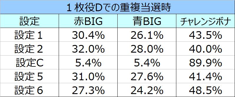 %e3%82%b5%e3%82%b6%e3%83%b3%e3%82%a2%e3%82%a4%e3%82%ba%e8%81%96%e9%ad%94%e8%a6%9a%e9%86%92%e9%87%8d%e8%a4%87%e6%99%82%e3%81%ae%e3%83%9c%e3%83%bc%e3%83%8a%e3%82%b9%e9%81%b8%e6%8a%9e%e7%8e%8706