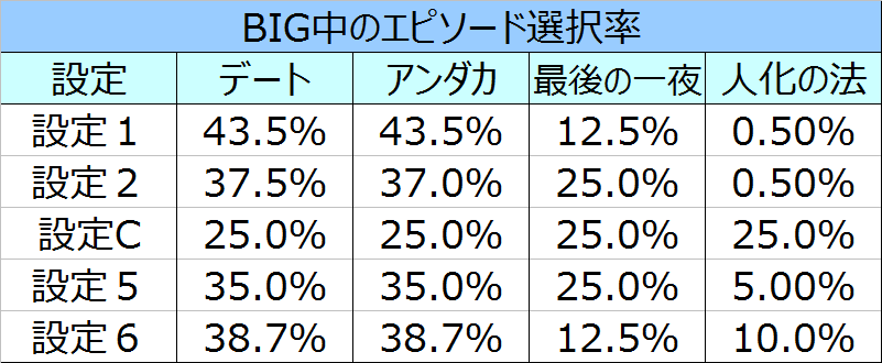 %e3%82%b5%e3%82%b6%e3%83%b3%e3%82%a2%e3%82%a4%e3%82%ba%e8%81%96%e9%ad%94%e8%a6%9a%e9%86%92big%e4%b8%ad%e3%81%ae%e3%82%a8%e3%83%94%e3%82%bd%e3%83%bc%e3%83%89%e9%81%b8%e6%8a%9e%e7%8e%87