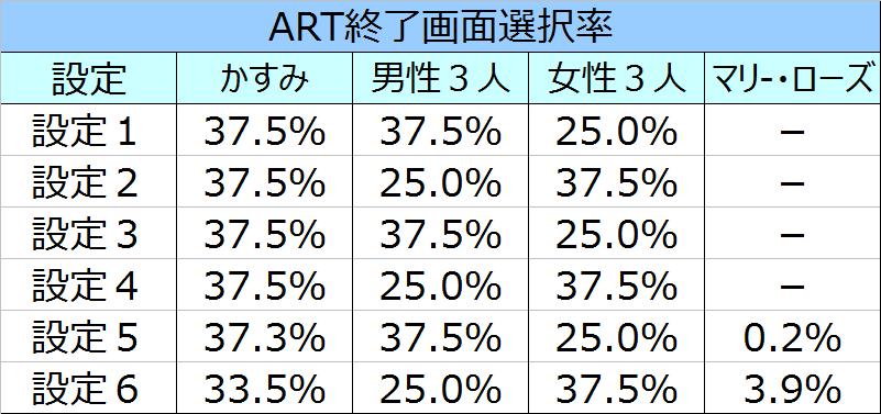 %e3%83%87%e3%83%83%e3%83%89%e3%82%aa%e3%82%a2%e3%82%a2%e3%83%a9%e3%82%a4%e3%83%96%ef%bc%95art%e7%b5%82%e4%ba%86%e7%94%bb%e9%9d%a2%e9%81%b8%e6%8a%9e%e7%8e%87