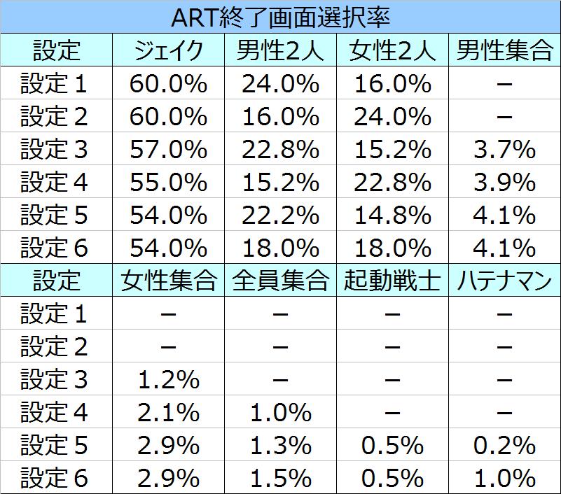 %e3%83%ad%e3%82%b9%e3%83%88%e3%83%97%e3%83%a9%e3%83%8d%e3%83%83%e3%83%88%ef%bc%92%e7%b5%82%e4%ba%86%e7%94%bb%e9%9d%a2%e9%81%b8%e6%8a%9e%e7%8e%87