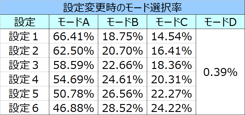 %e3%83%ad%e3%82%b9%e3%83%88%e3%83%97%e3%83%a9%e3%83%8d%e3%83%83%e3%83%88%ef%bc%92%e8%a8%ad%e5%ae%9a%e5%a4%89%e6%9b%b4%e6%99%82%e3%81%ae%e3%83%a2%e3%83%bc%e3%83%89%e9%81%b8%e6%8a%9e%e7%8e%87